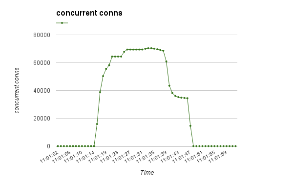 Concurrent conns graphic, load balancing, adc, cloud servers
