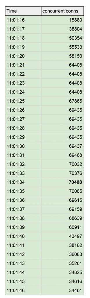 request per second table, load balancing, per second load balancing, cloud load balancing, adc, ADC