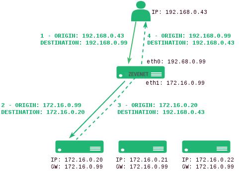 layer 4 destination NAT lb topology