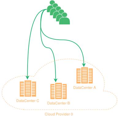 single cloud provider service deployment
