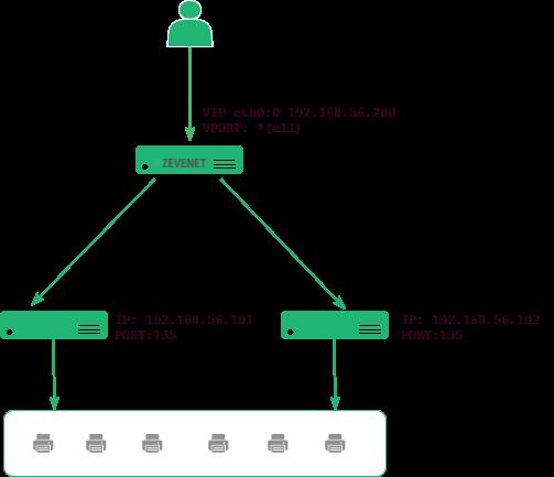 msprint_server_ha_environment