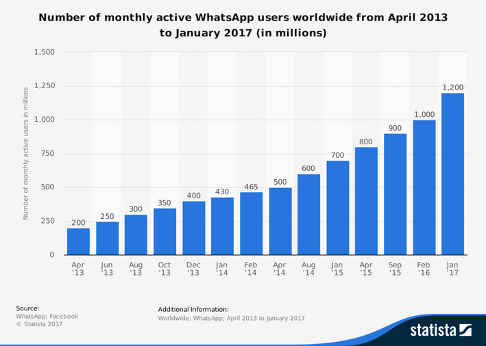 How much does it cost the Whatsapp downtime? | Zevenet