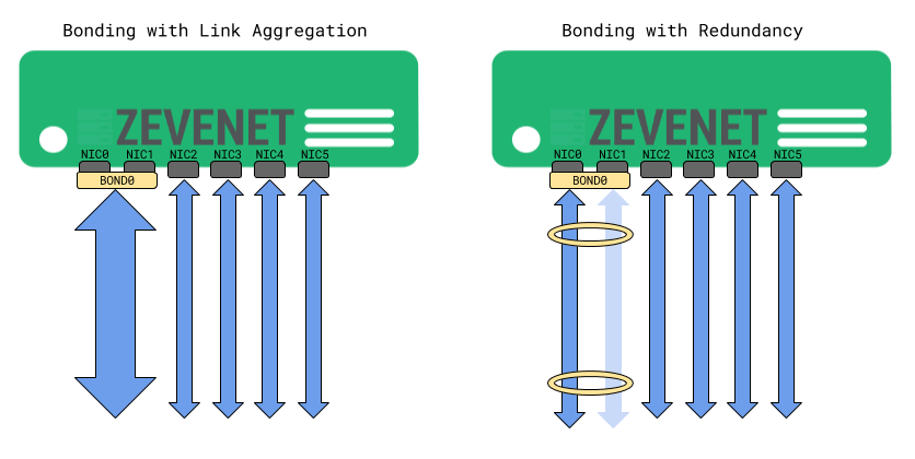zevenet network bonding link aggregation and redundancy