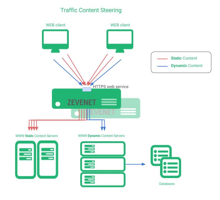 zevenet cdn static dynamic traffic content steering