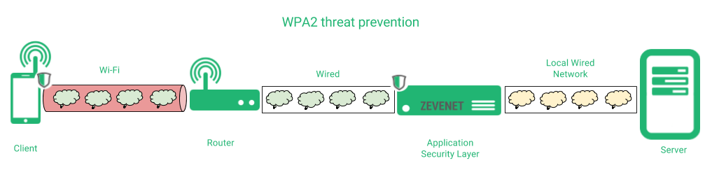 zevenet krick attack wpa2 vulnerability wifi security application