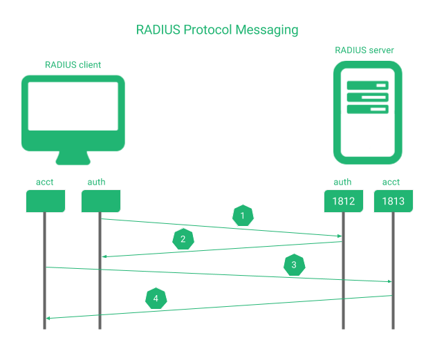 Remote Authentication Dial-In User Service (RADIUS