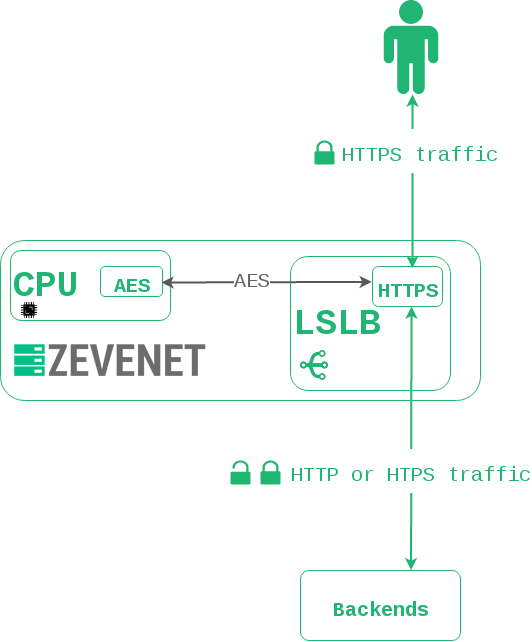 SSL Hardware offloading flow
