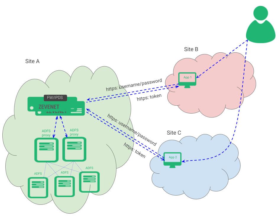 microsoft active directory federation services adfs load balancing