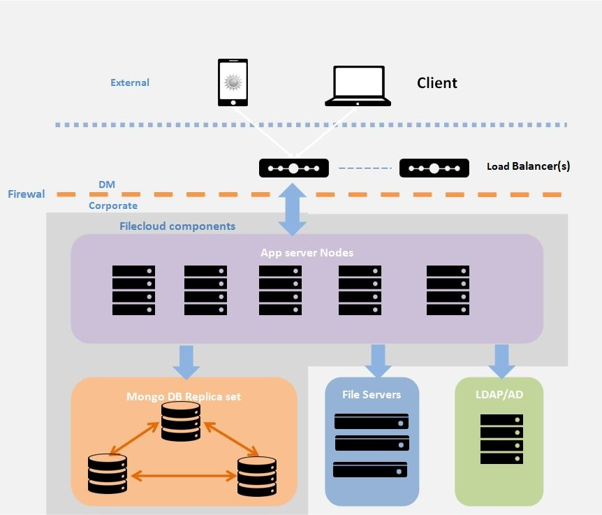FileCloud Diagram